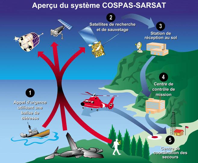 principe du système COSPAS-SARSAT